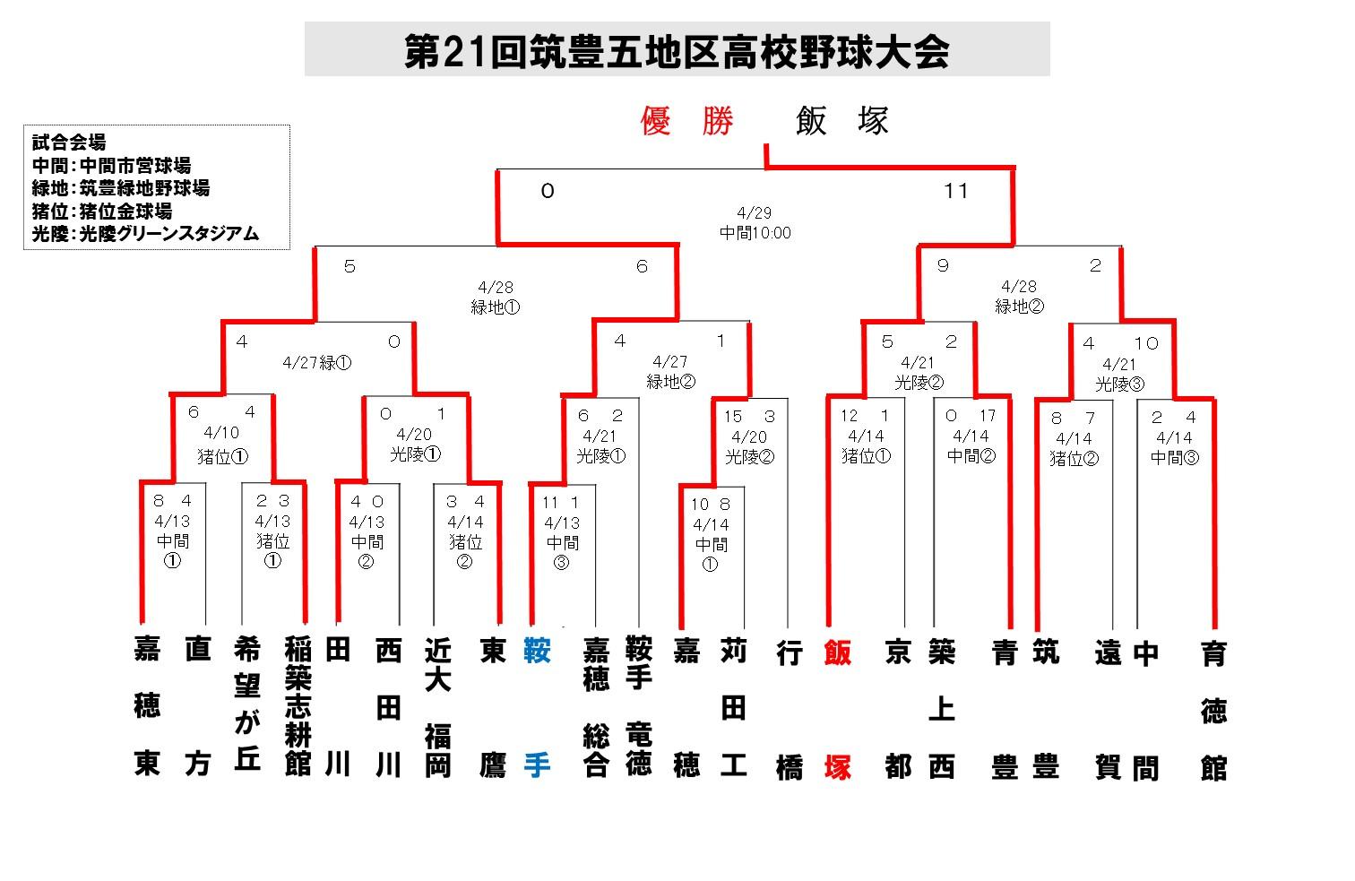 2013筑豊五地区