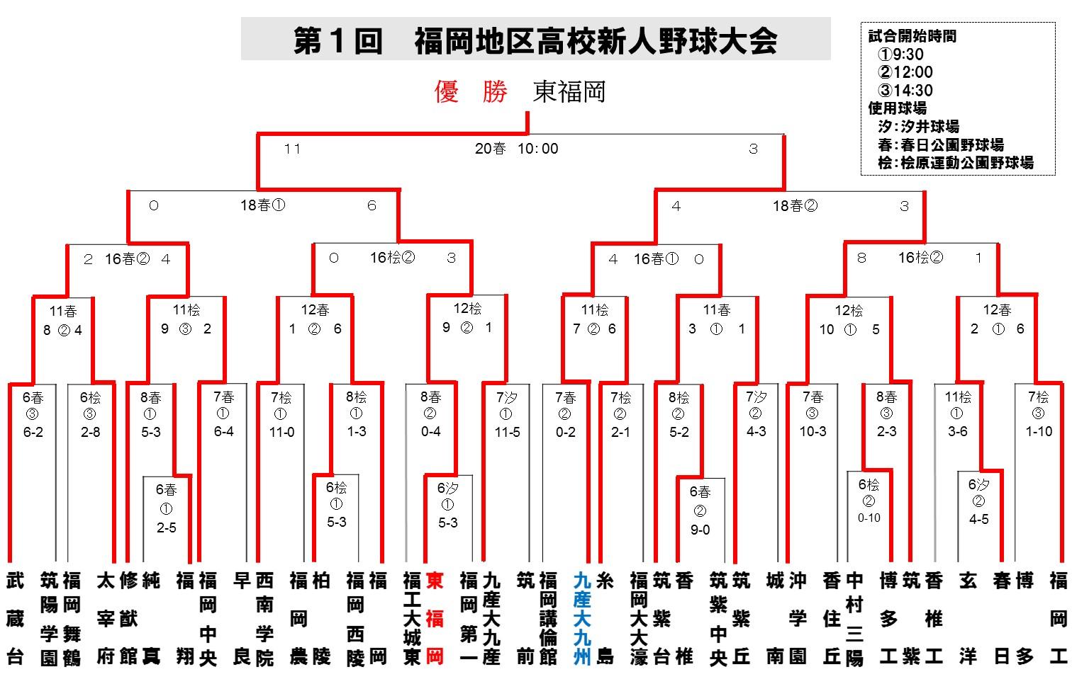 2014福岡地区新人4