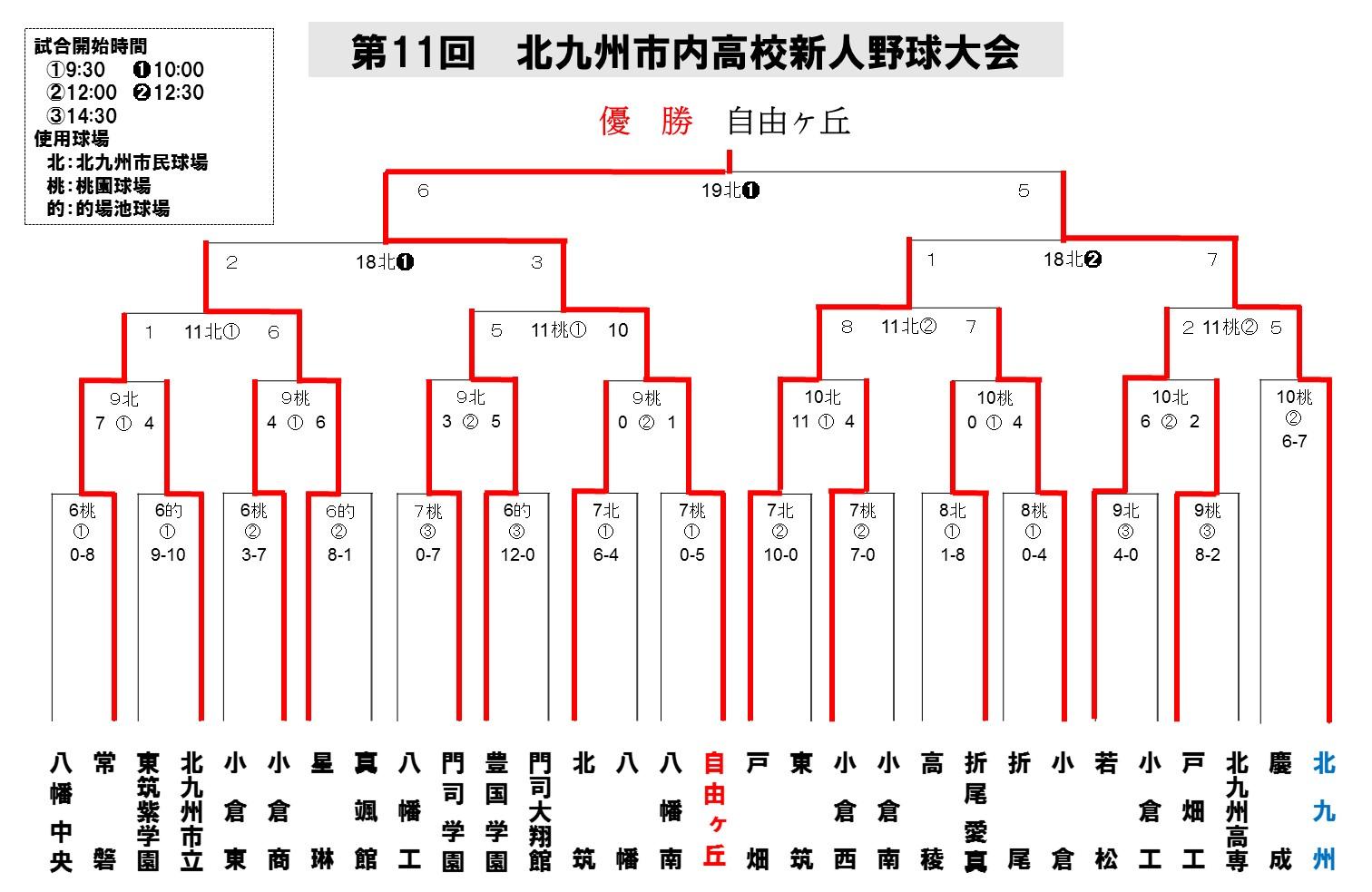 2014北九州地区新人_最終