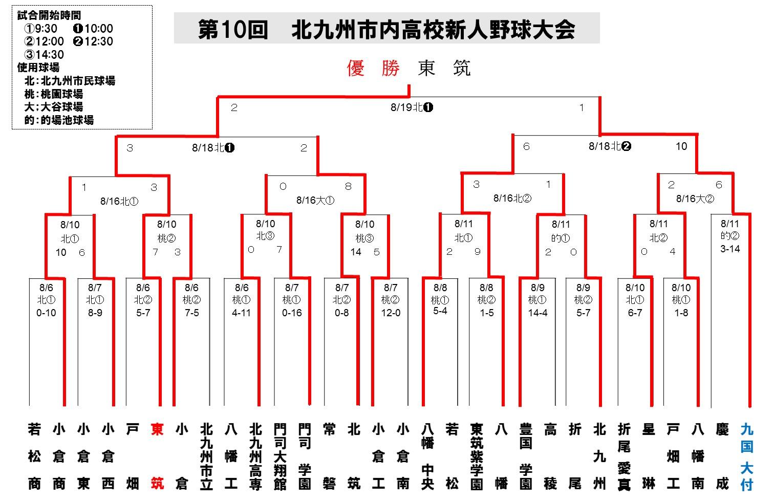 2013北九州地区新人_最終