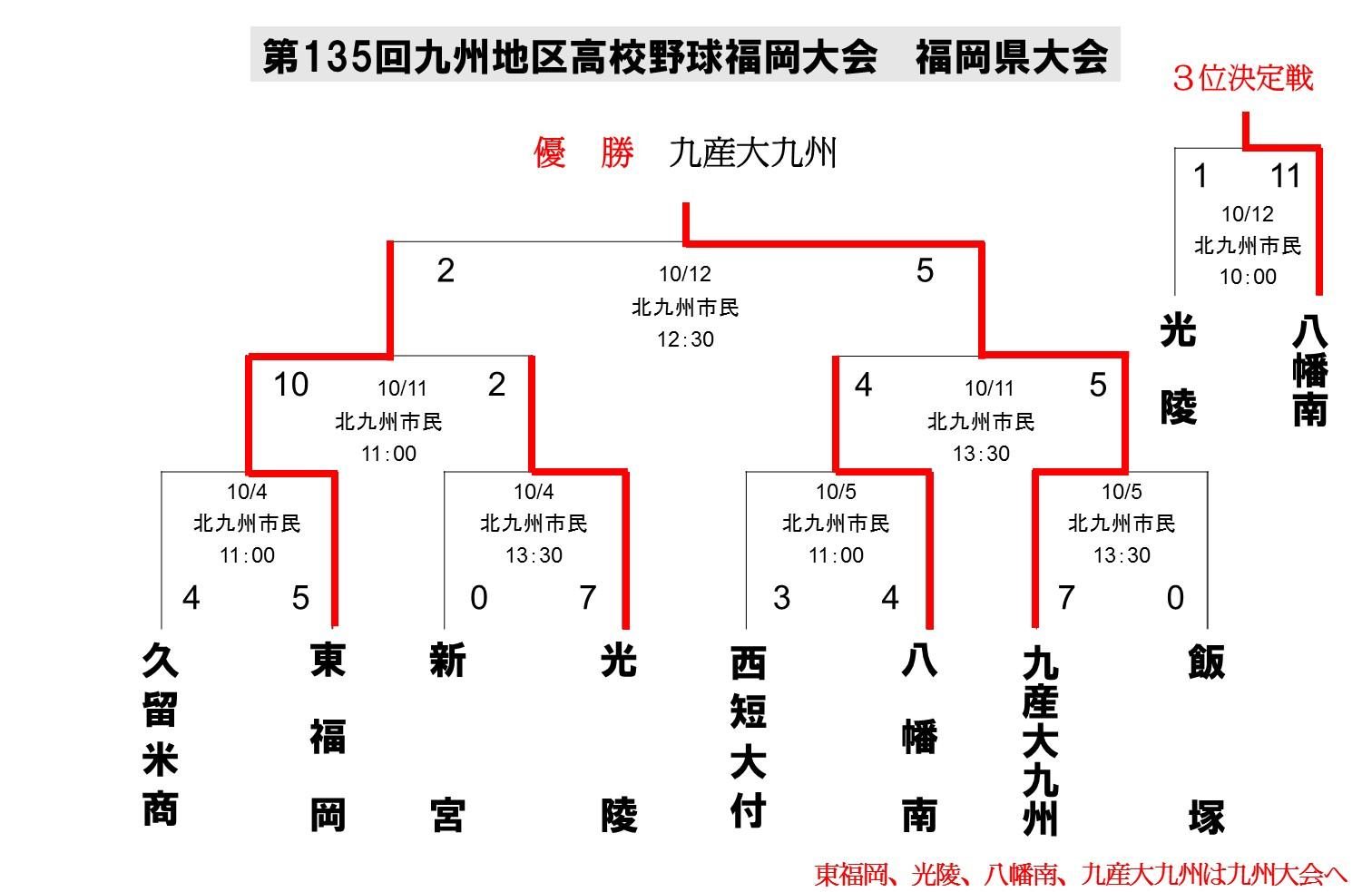 2014秋季大会県大会_最終