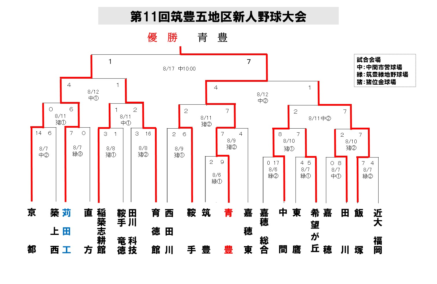 2013筑豊五地区新人_最終2