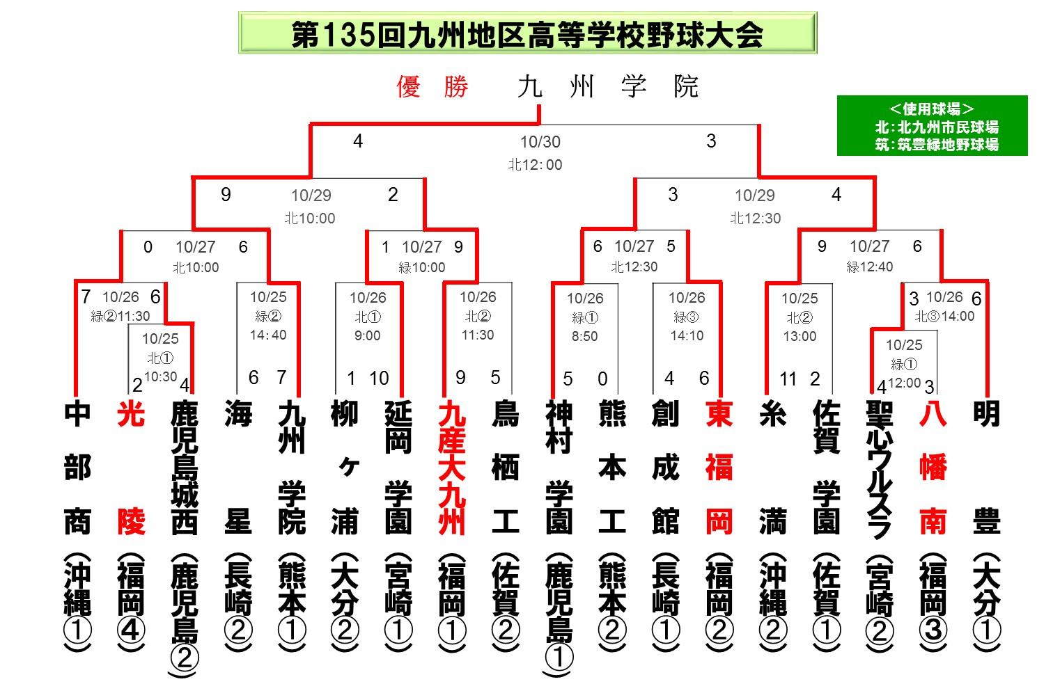 2014九州大会_秋_最終