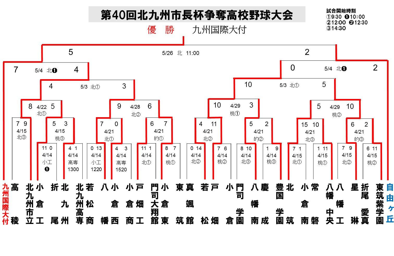 2012北九州地区春季