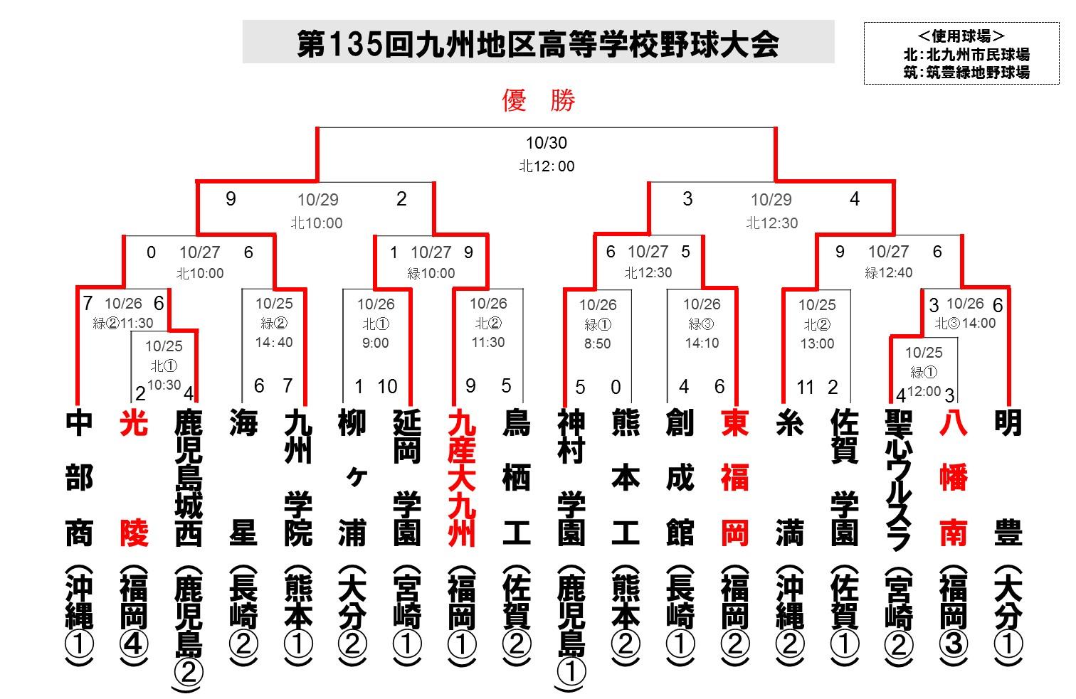 2014九州大会_秋_4