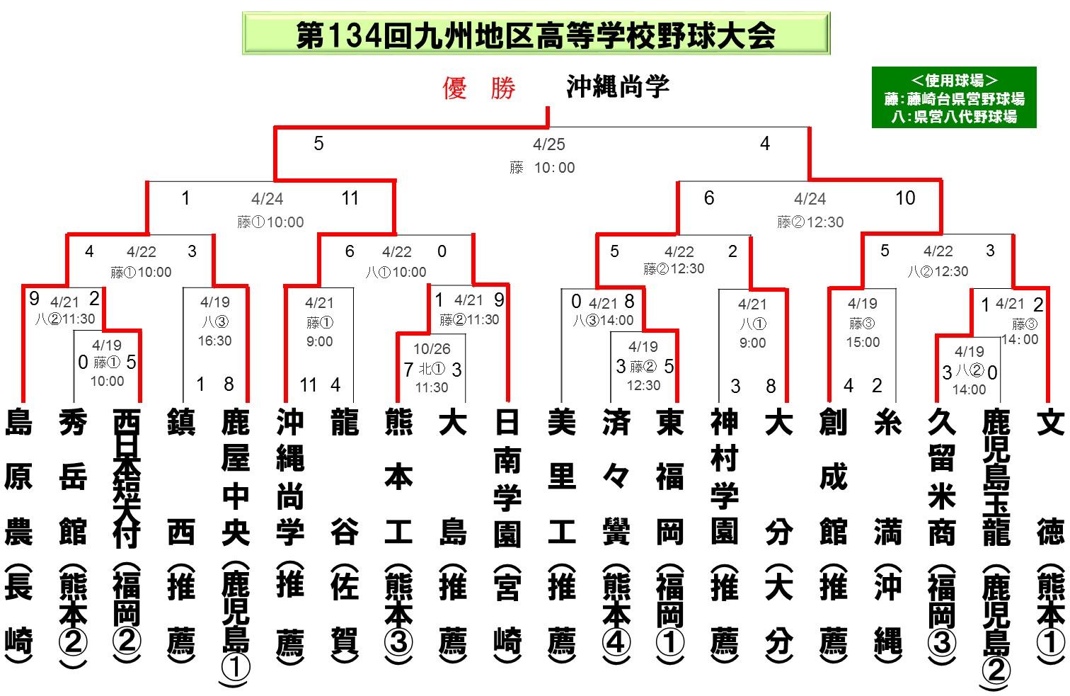 2014九州大会_春2