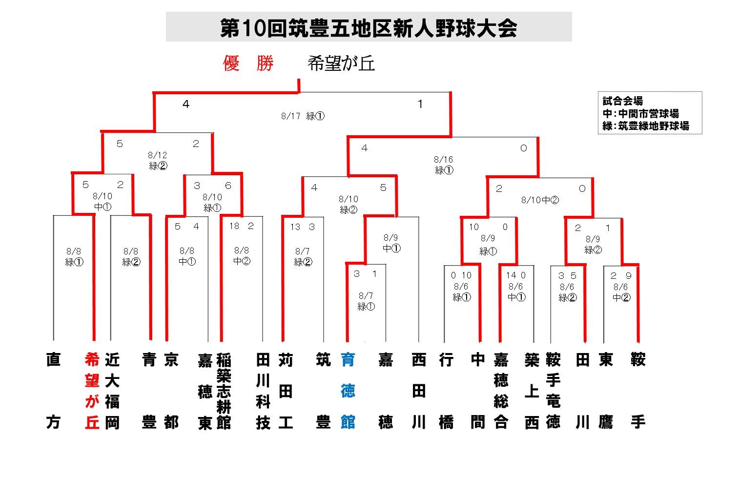 2012筑豊五地区新人_最終