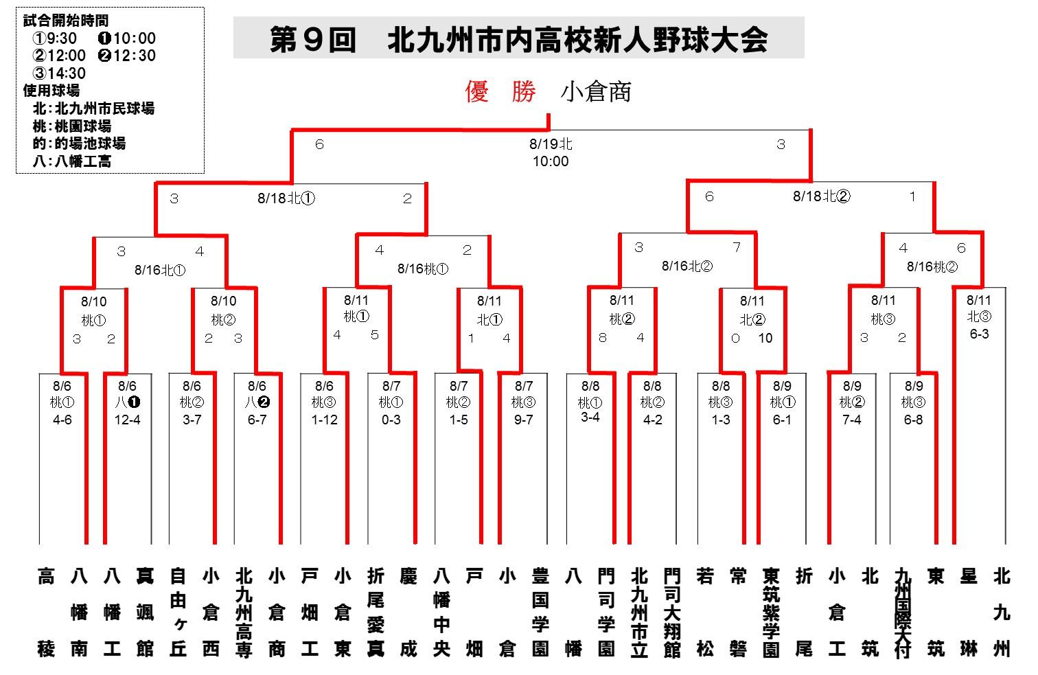 2012北九州地区新人_最終
