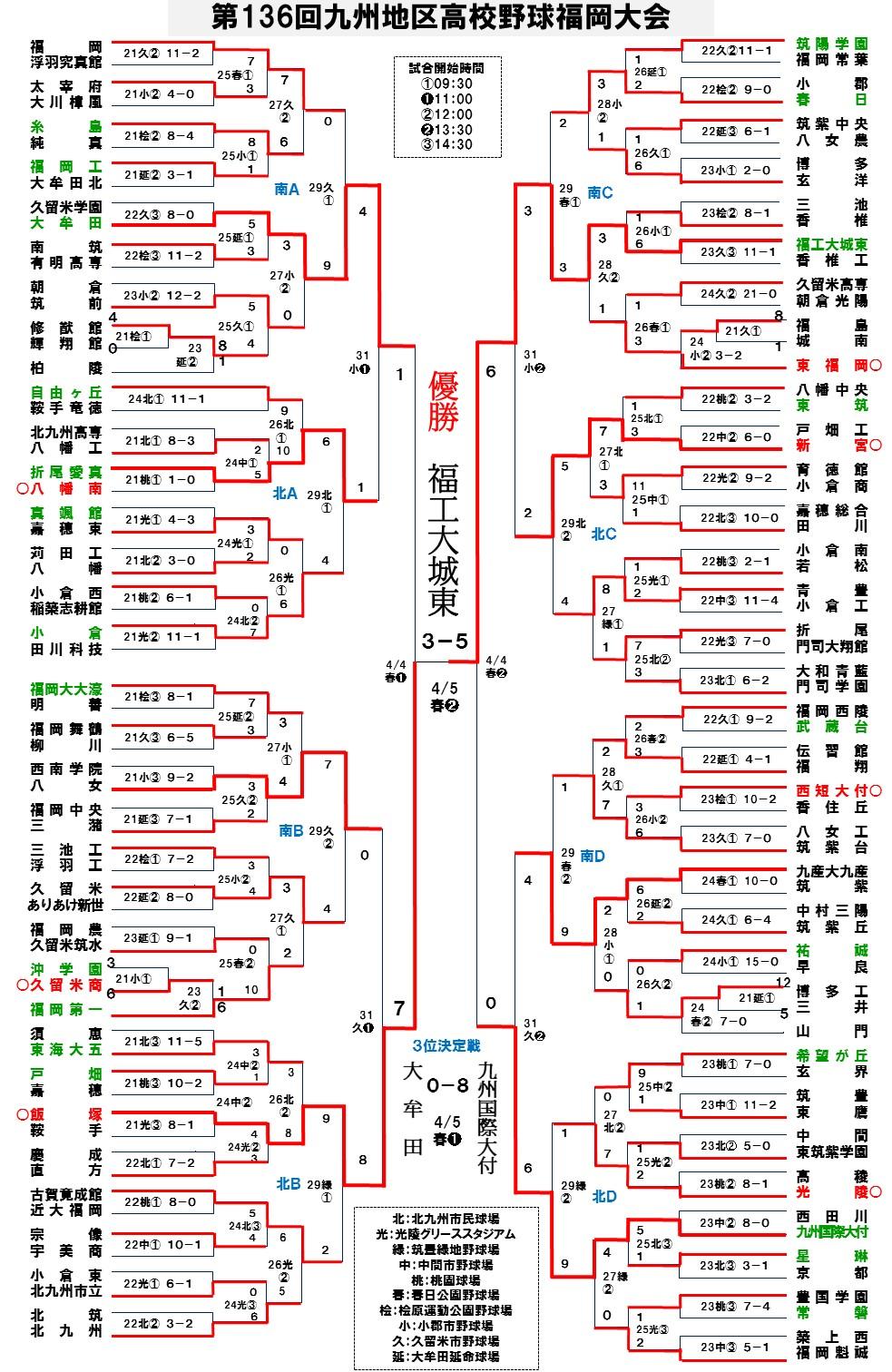 2015春季福岡大会5