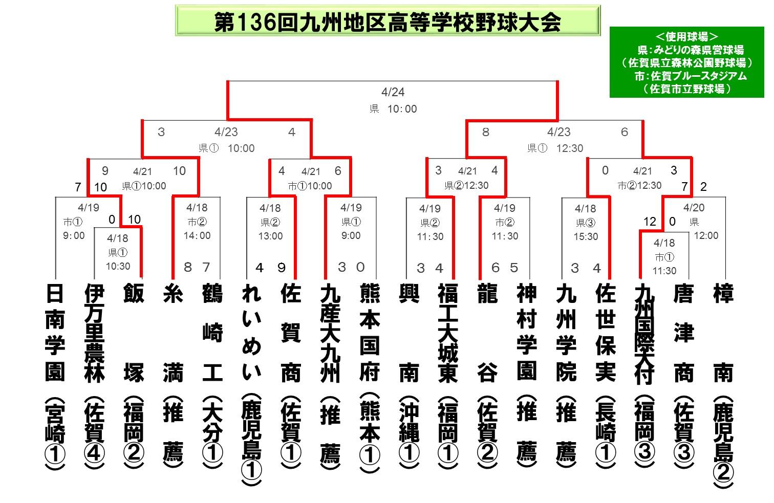 2015九州大会_春6