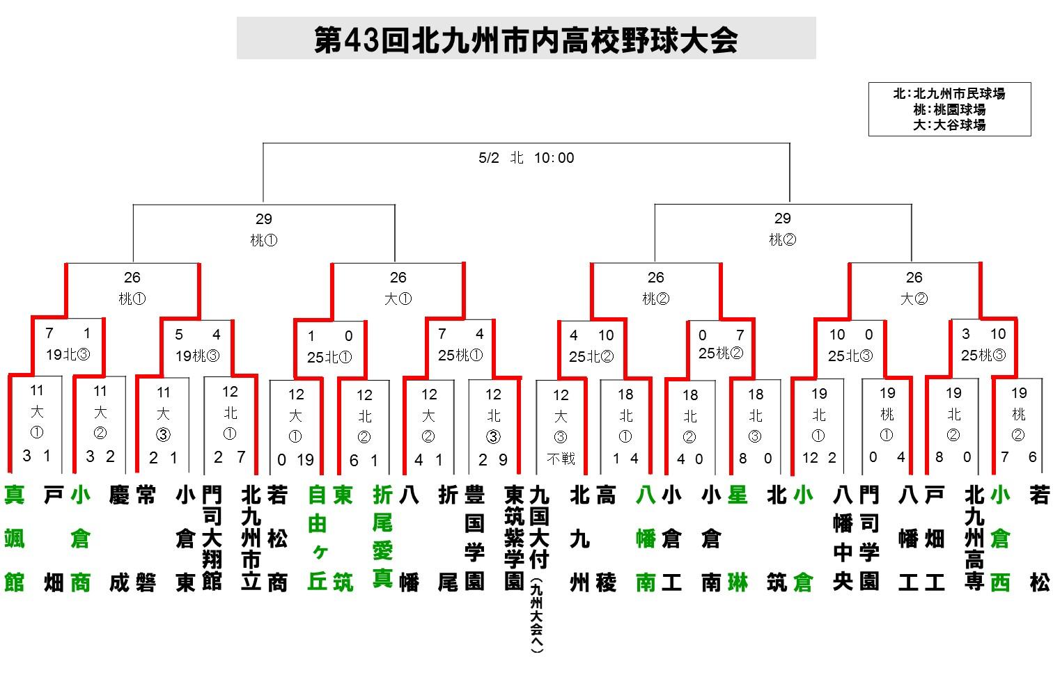 2015北九州地区春季6