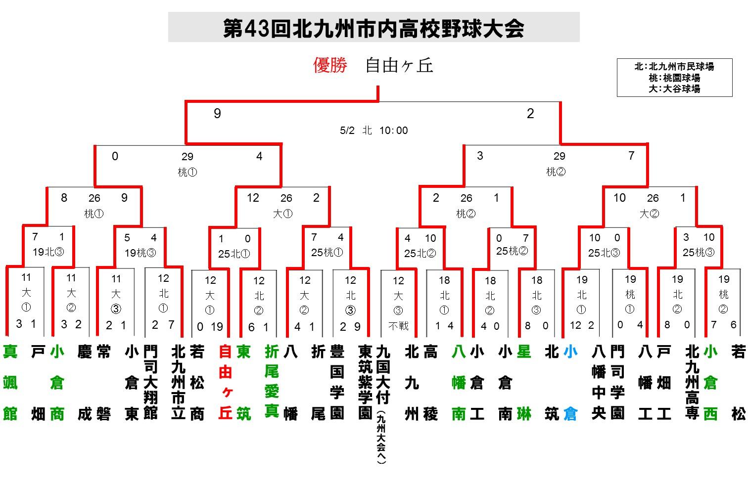 2015北九州地区春季0502