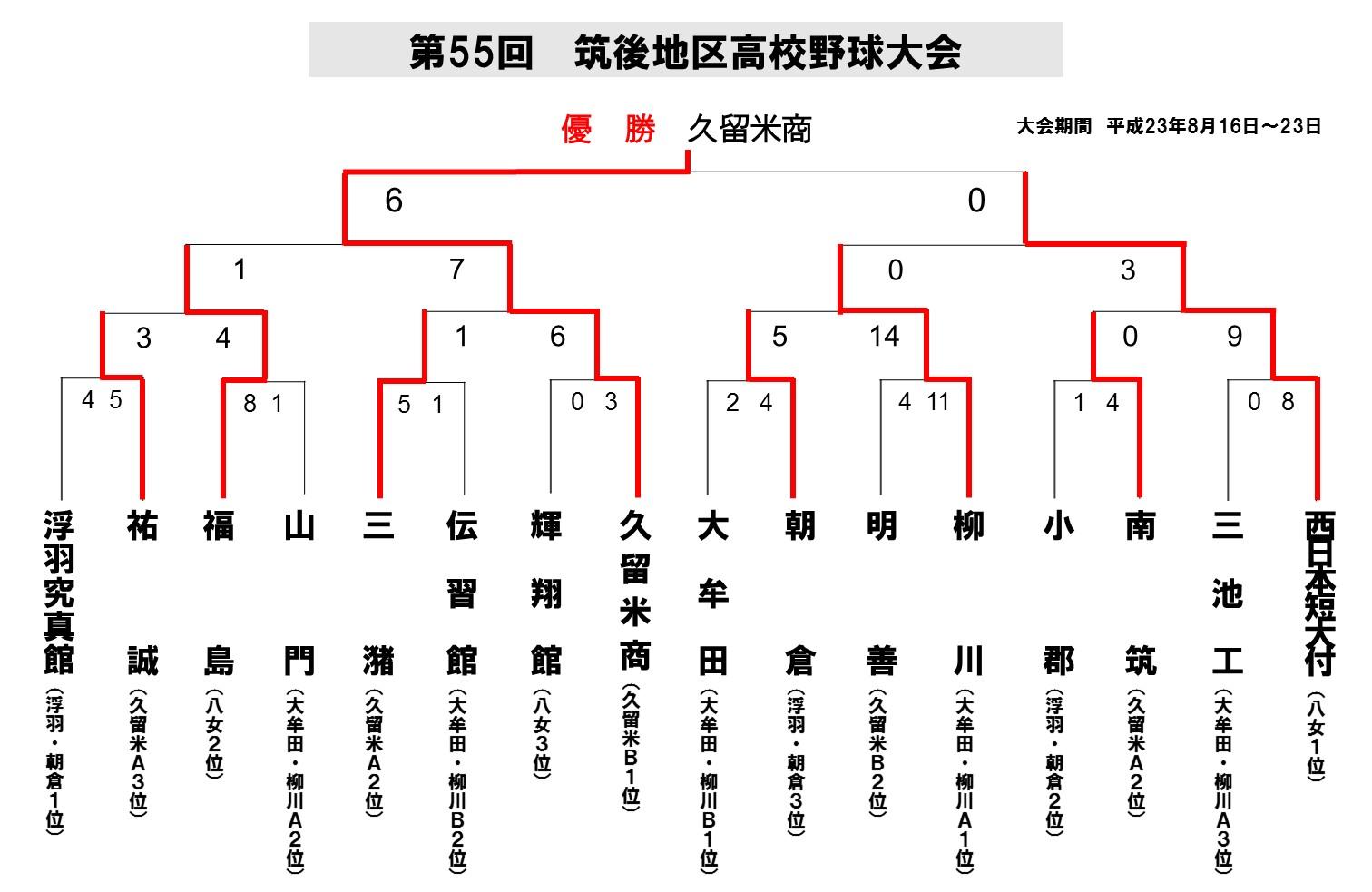 2011筑後地区新人_最終