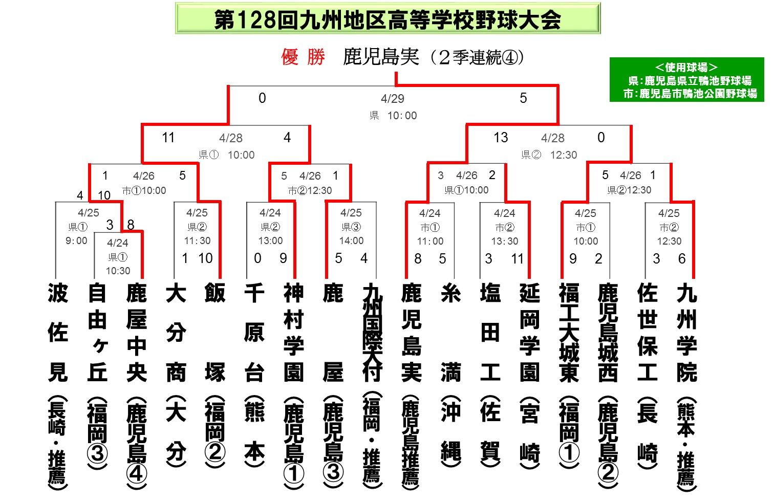 2011九州大会_春