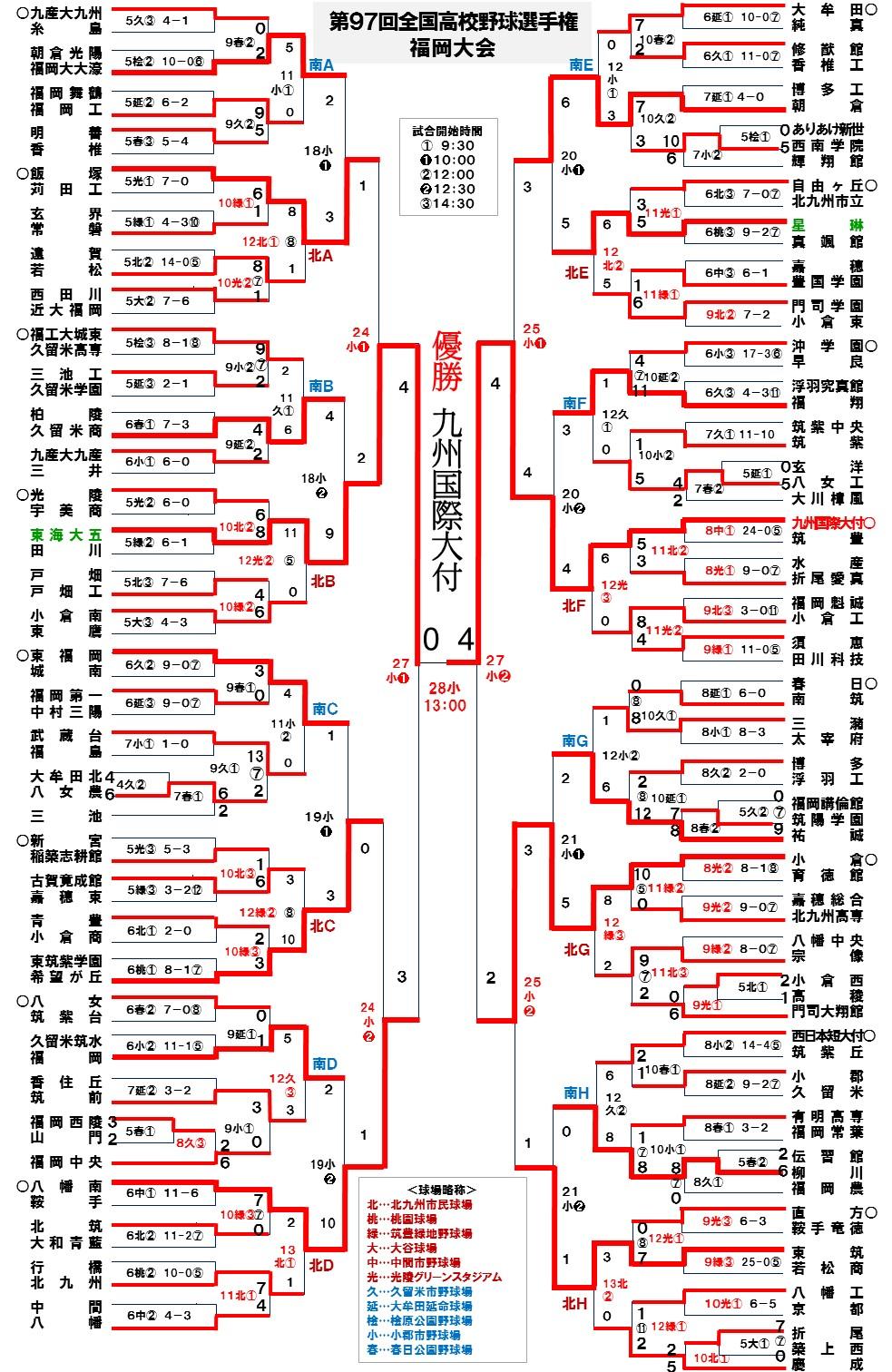 2015選手権大会最終