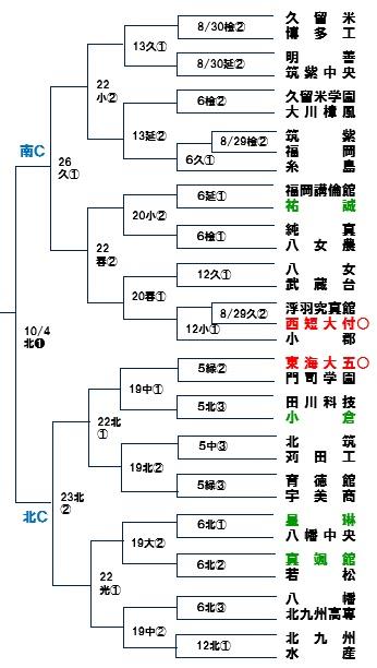 2015秋季福岡C