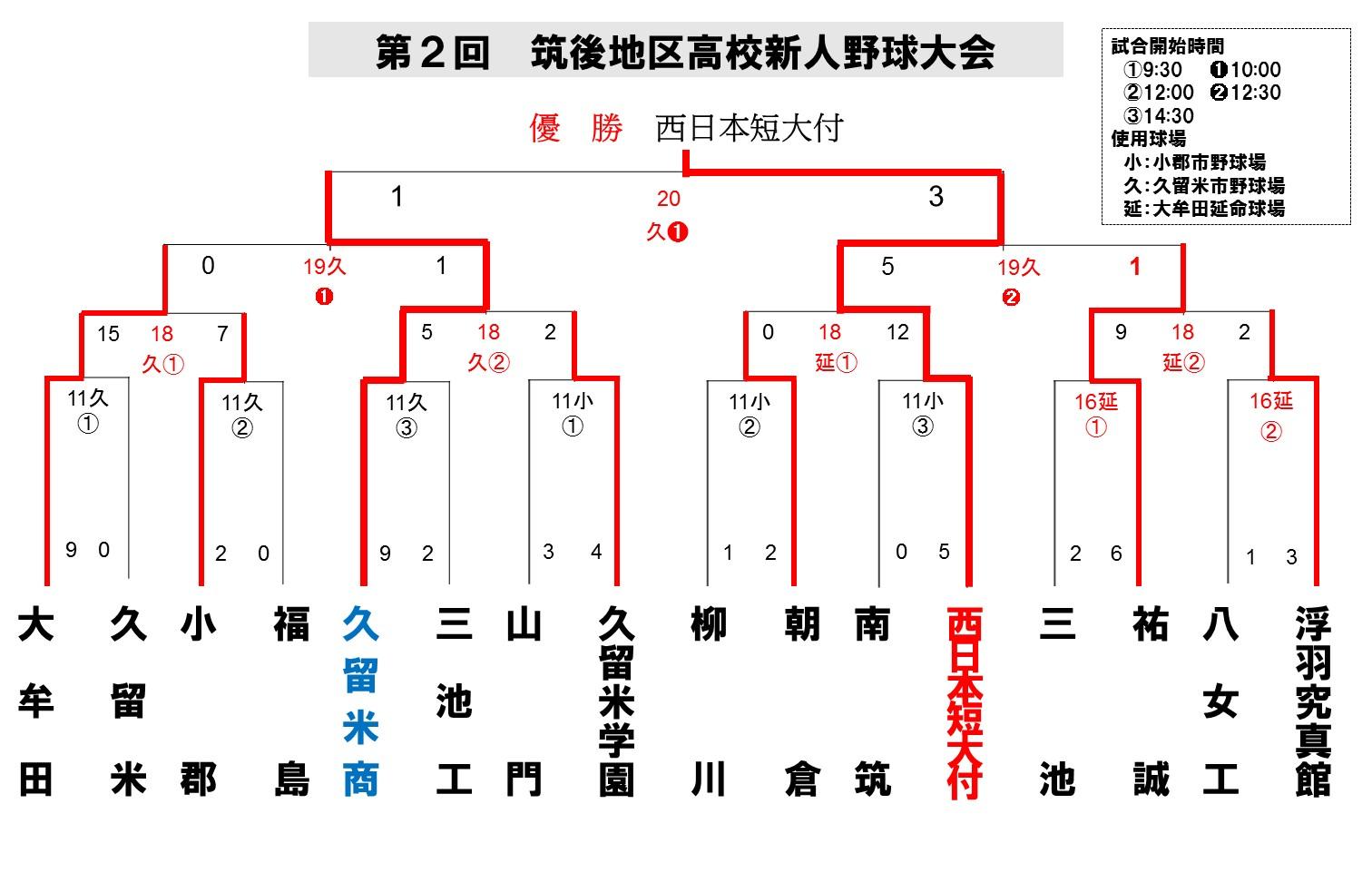 2015筑後地区新人_最終