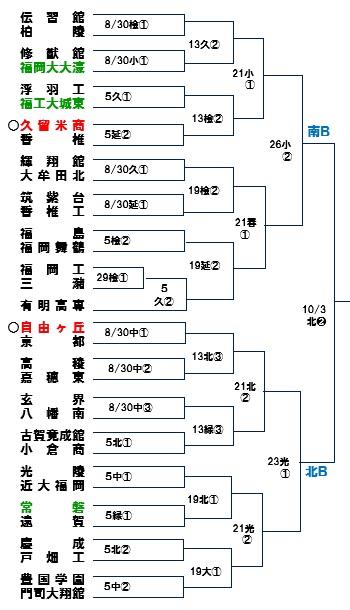 秋季福岡大会B