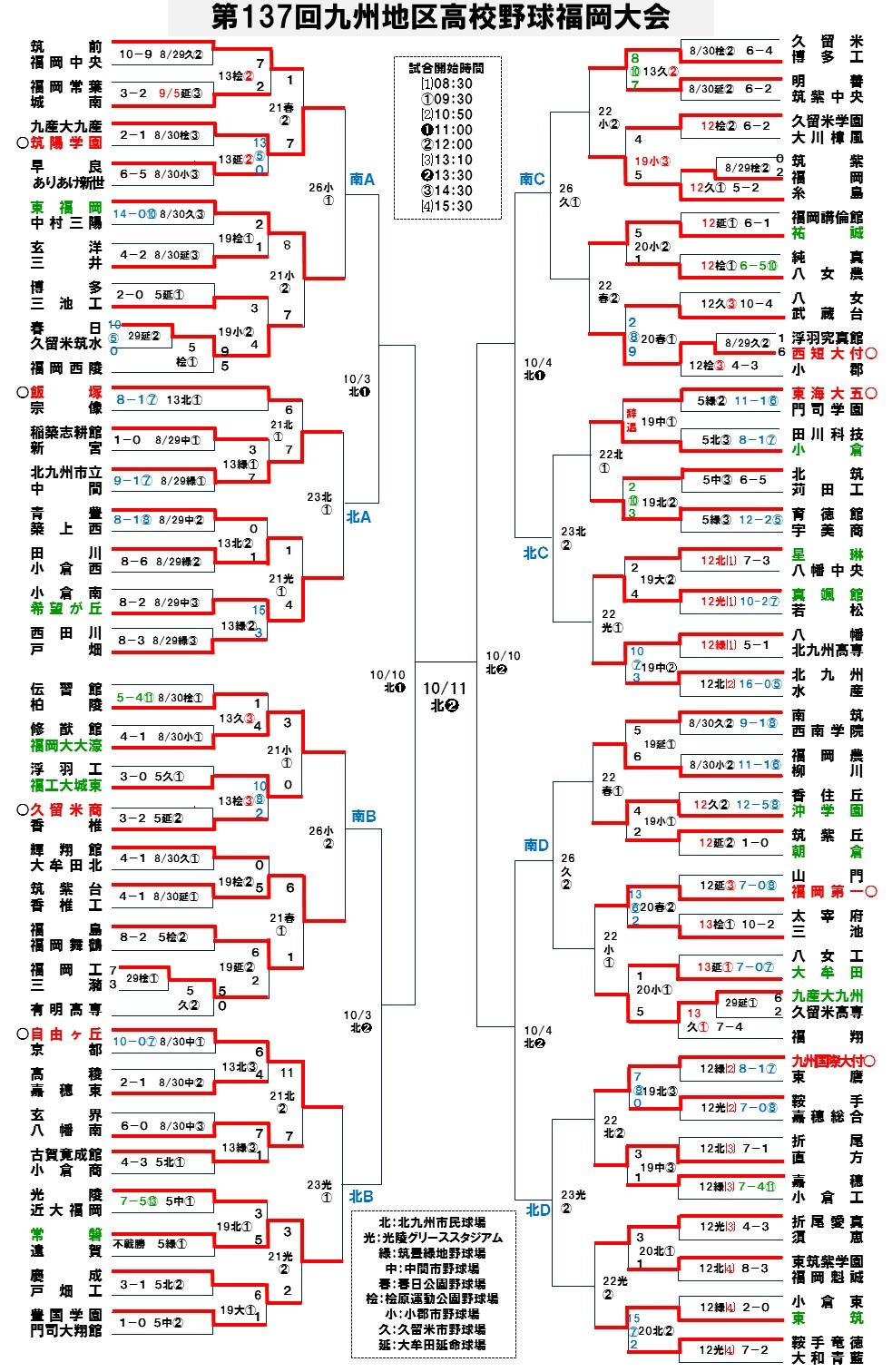2015秋季福岡大会21-2