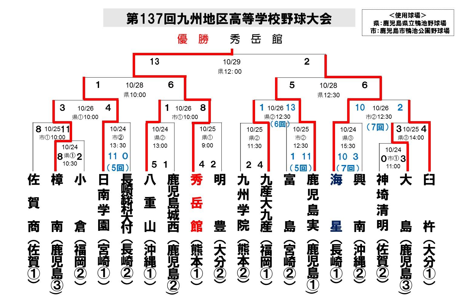 2015九州大会_秋最終