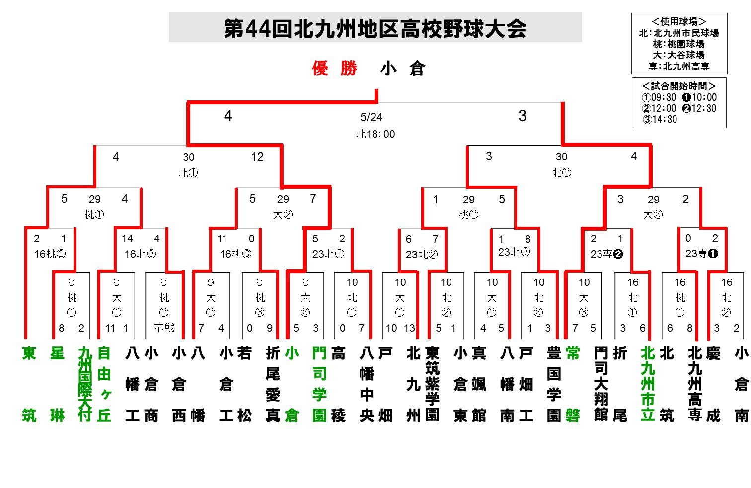 2016北九州地区春季12