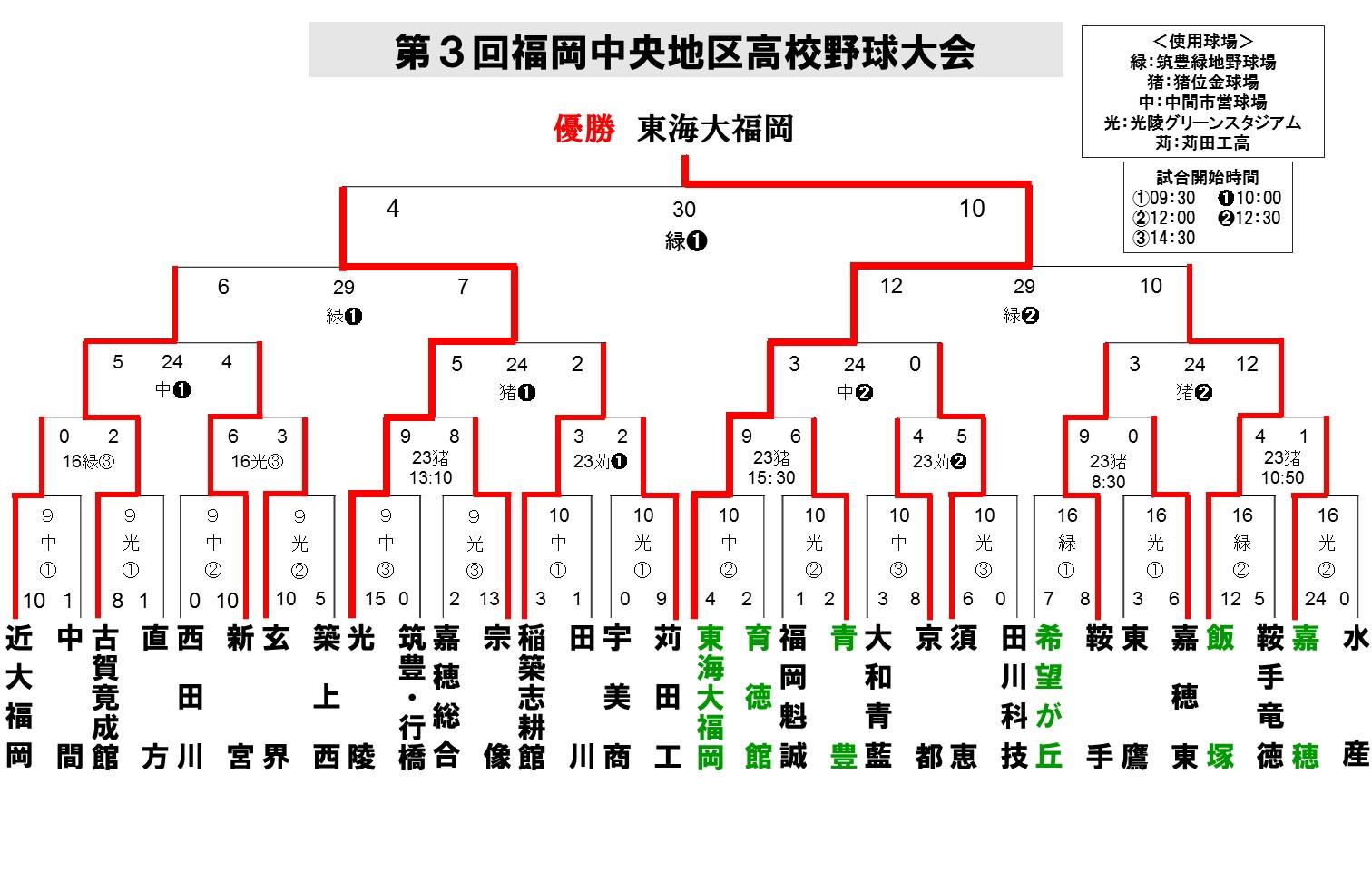 2016福岡中央地区春季10