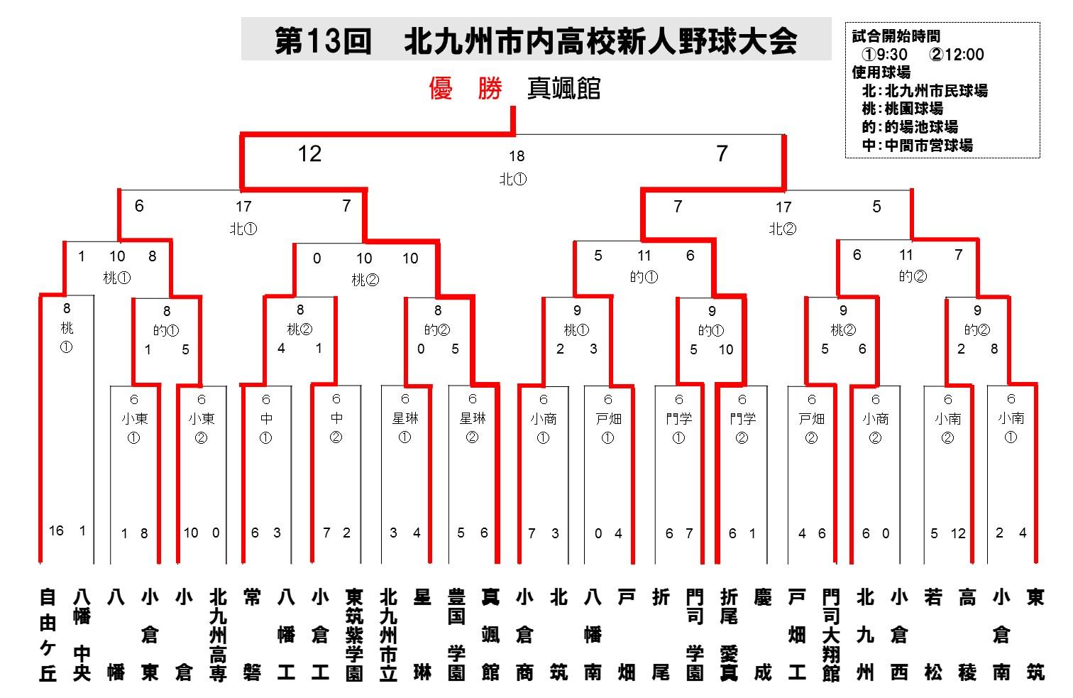 2016北九州地区新人_最終