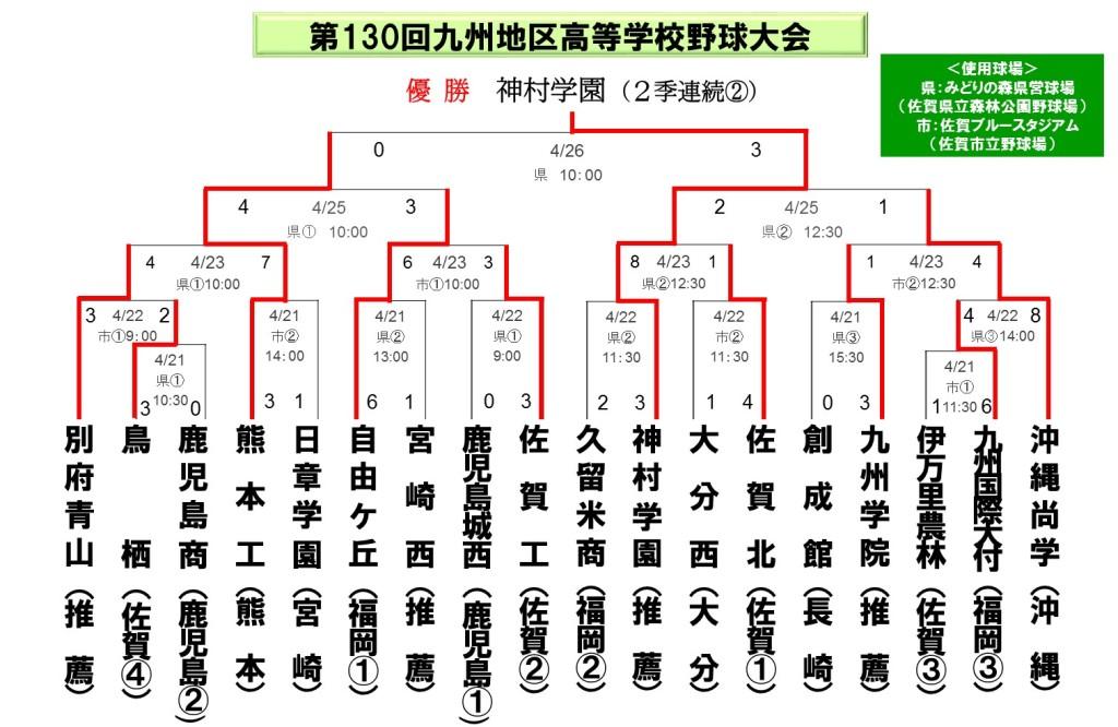 2012九州大会_春